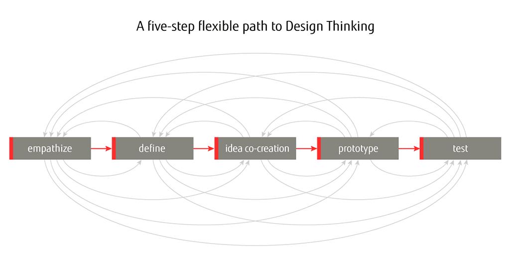 infografik_human_centric_design_thinking