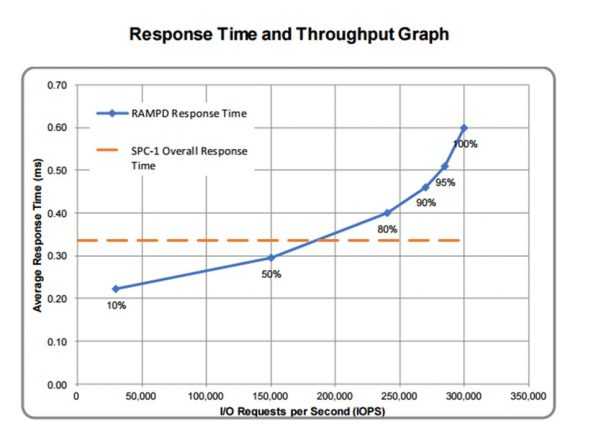 Response Time and Throughput Graph