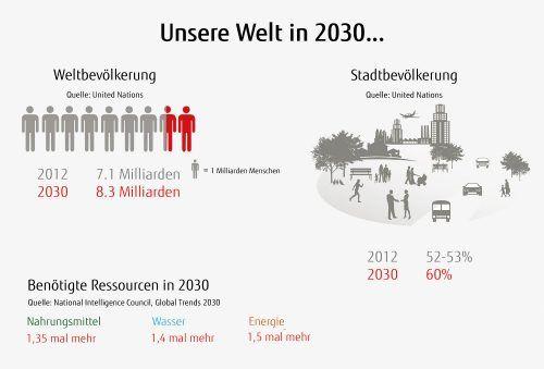 Green-by-IT für mehr Nachhaltigkeit