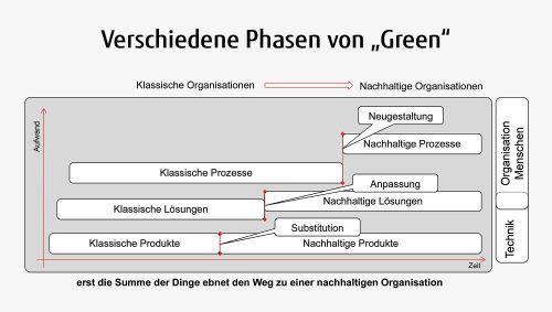 Green-by-IT: Schritt für Schritt zum nachhaltigen Unternehmen