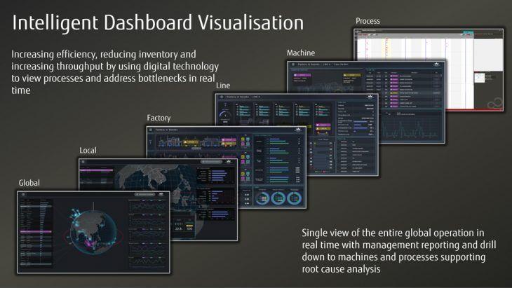 Mit unserem intelligenten Dashboard haben Sie Ihre Daten immer im Blick