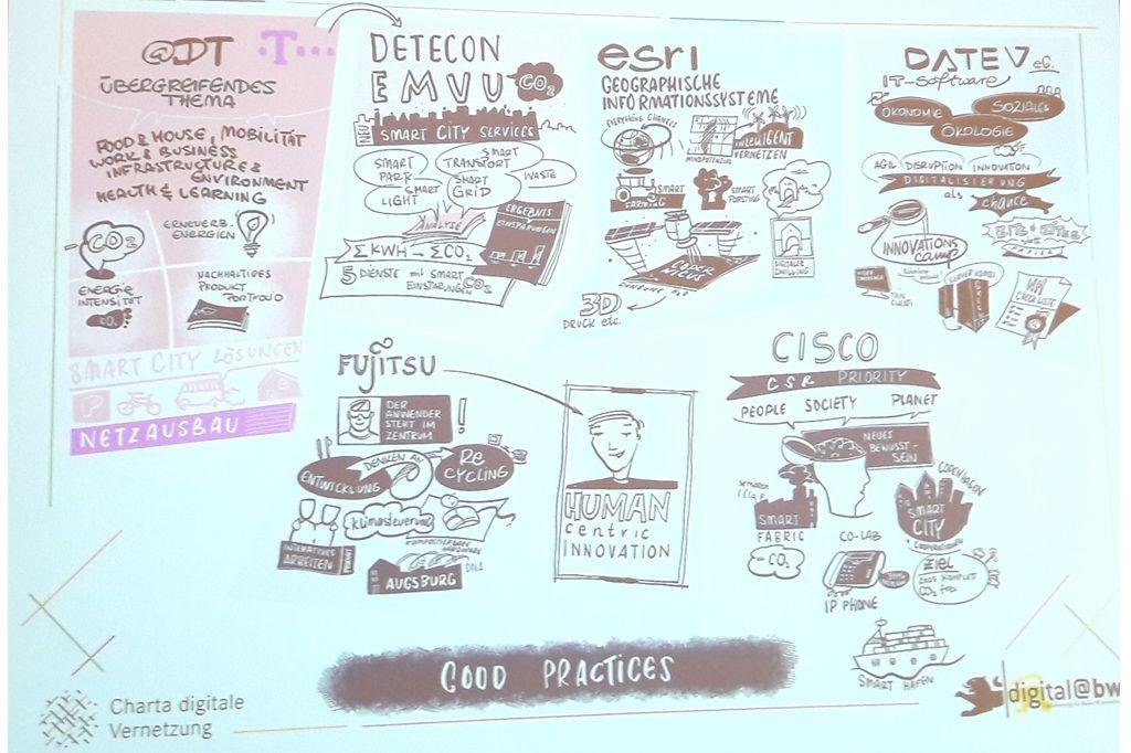 Visual Recording des Workshops zu Digitalisierung und Nachhaltigkeit