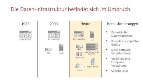 Software Defined Storage: Für eine neue Welt der Daten