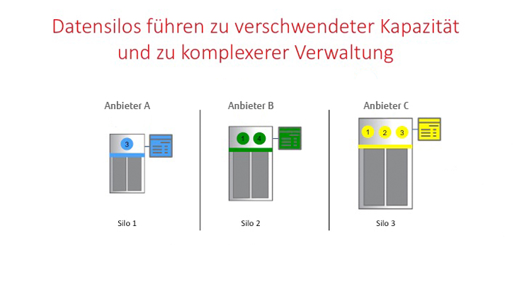 Datensilos ohne Software Defined Storage