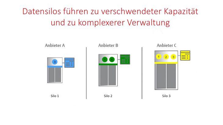 Datensilos ohne Software Defined Storage