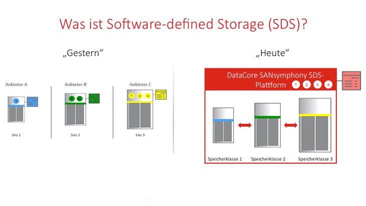 Mit Software Defined Storage veralten Sie Ihre gesamte Speicherlandschaft mit einer Software