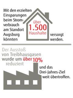 Nachhaltigkeit durch Technologie im Fujitsu Werk Augsburg