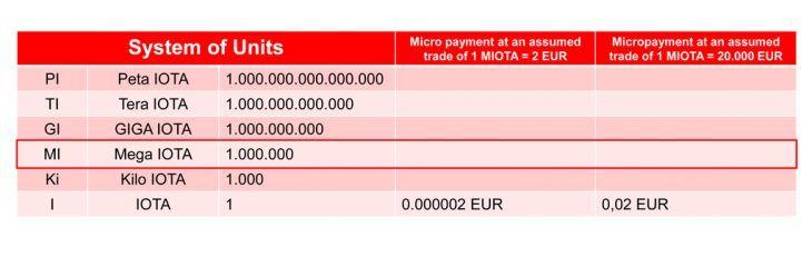 IOTA ist optimal für Micropayments geeignet.