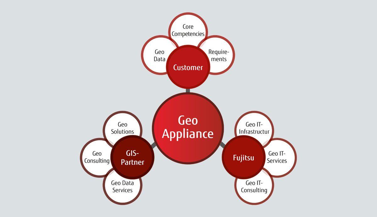 Digital-Co-creation -Geoinformationen-sind-eine-bedeutende-Basistechnologie-der-Digitalisierung
