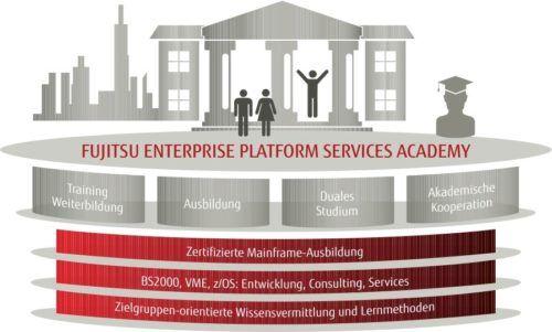 Fujitsu Enterprise Platform Services Academy