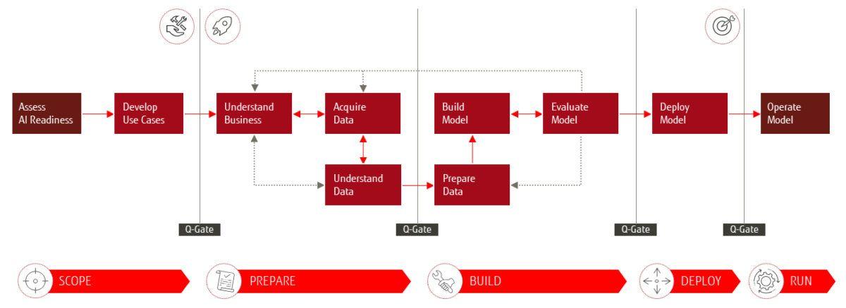 Das Fujitsu 4AI Framework - die fünf Phasen