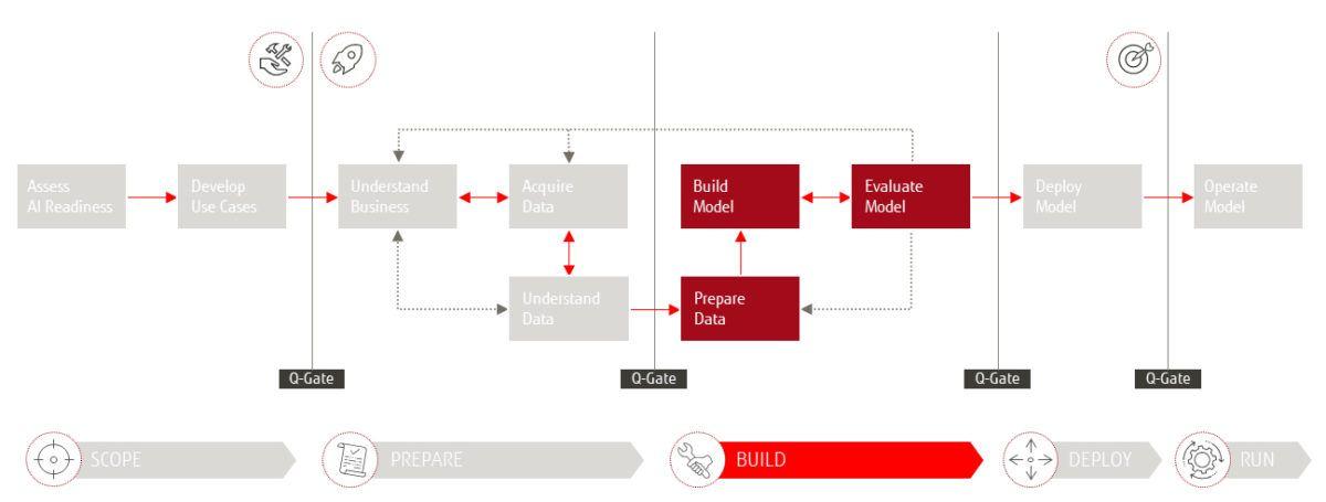 "Das Fujitsu 4AI Framework - Phase ""Build"""