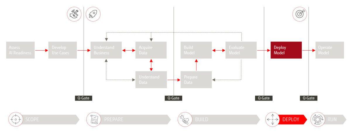 "Das Fujitsu 4AI Framework - Phase ""Deploy"""