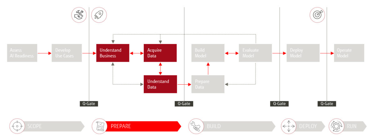 "Das Fujitsu 4AI Framework - Phase ""Prepare"""
