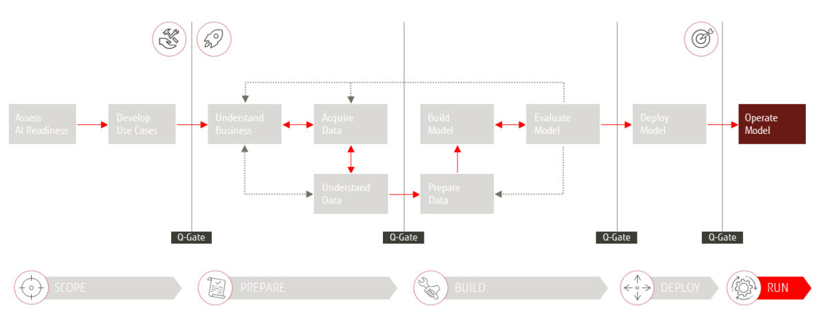 "Das Fujitsu 4AI Framework - Phase ""Run"""