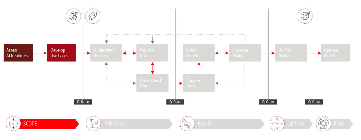 "Das Fujitsu 4AI Framework - Phase ""Scope"""