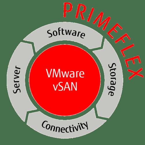 PRIMEFLEX for VMware vSAN
