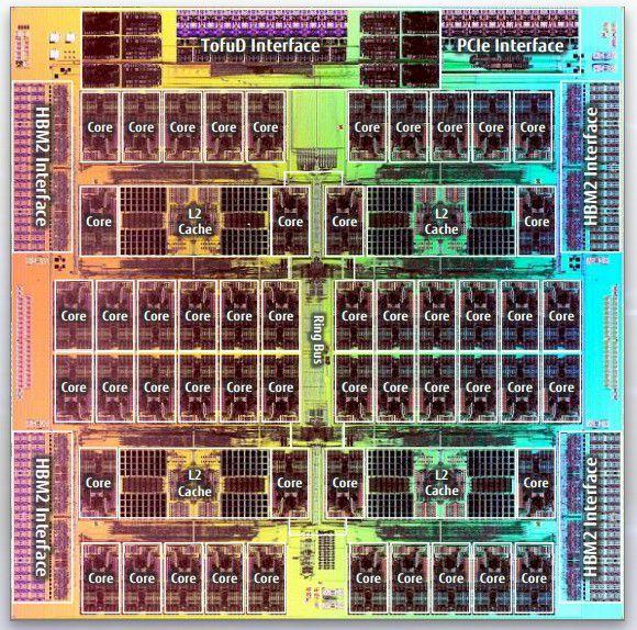 Der A64FX CPU Chip
