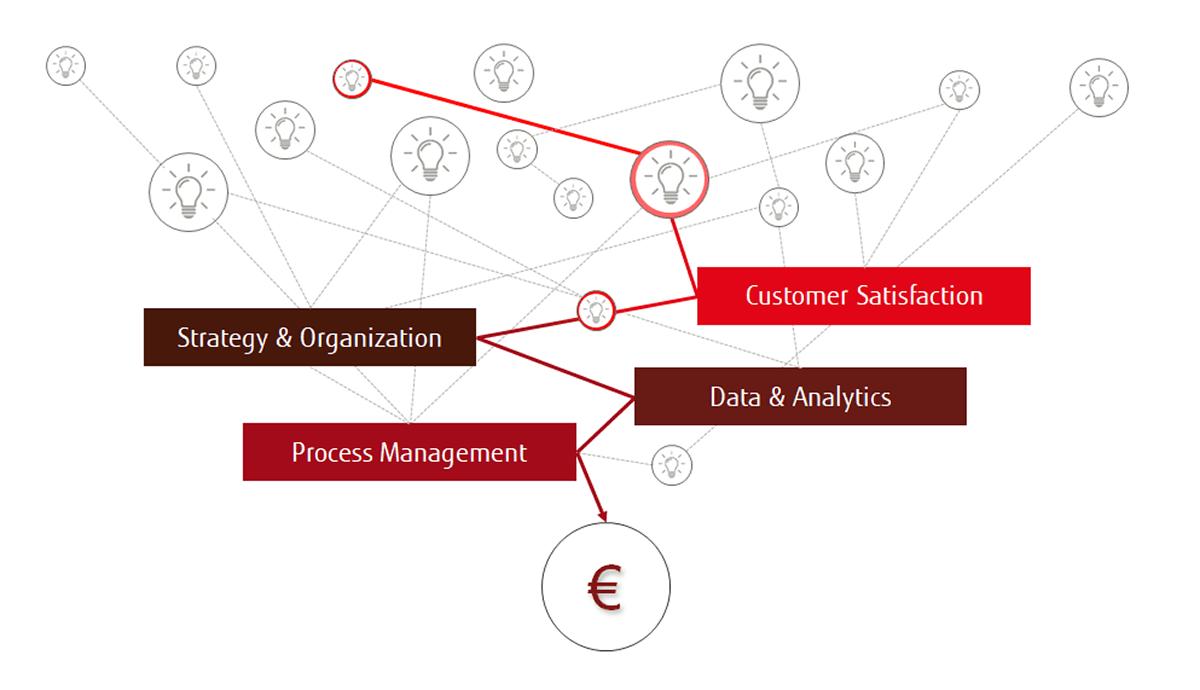 Business first, technology second: Orientierung im Ozean der Digitalisierung