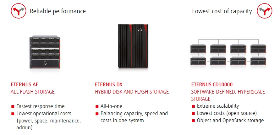 All-Flash, Hybrid oder SDS – wann sollten Sie auf welche Devices setzen?