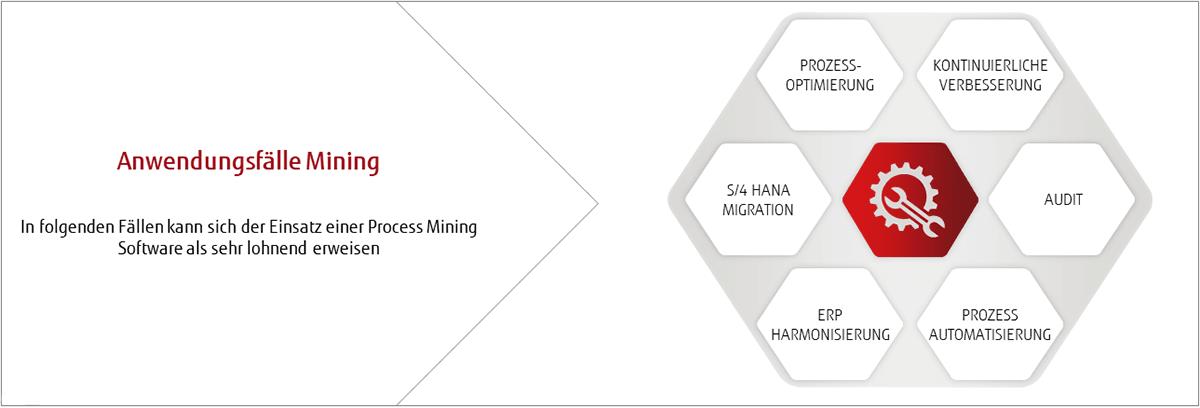 Anwendungsfälle für Process Mining