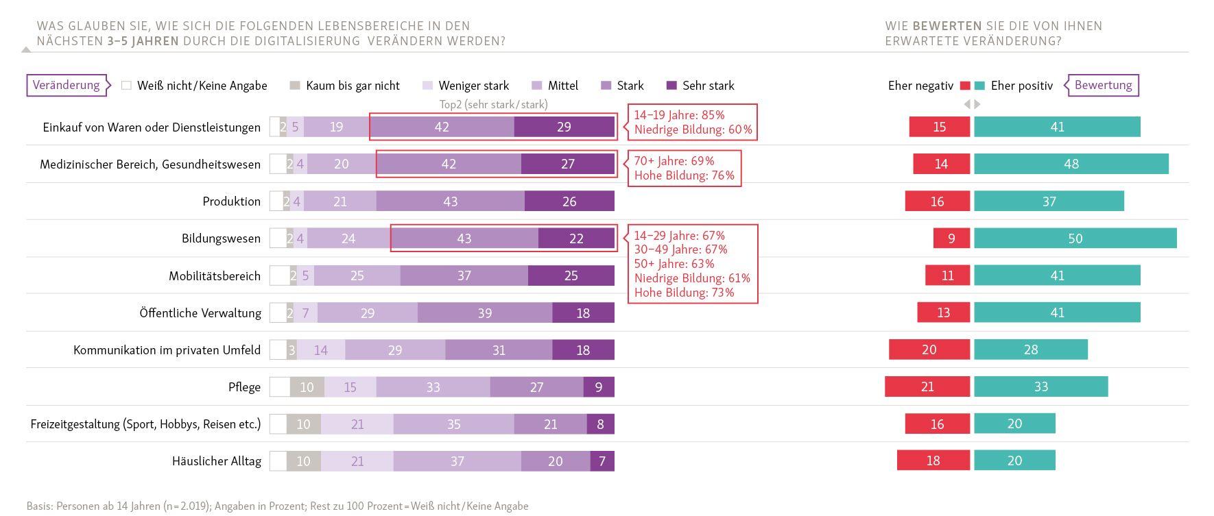 D21 Digitalindex: Welche Erwartungen haben die Teilnehmer an die vermuteten Veränderungen?
