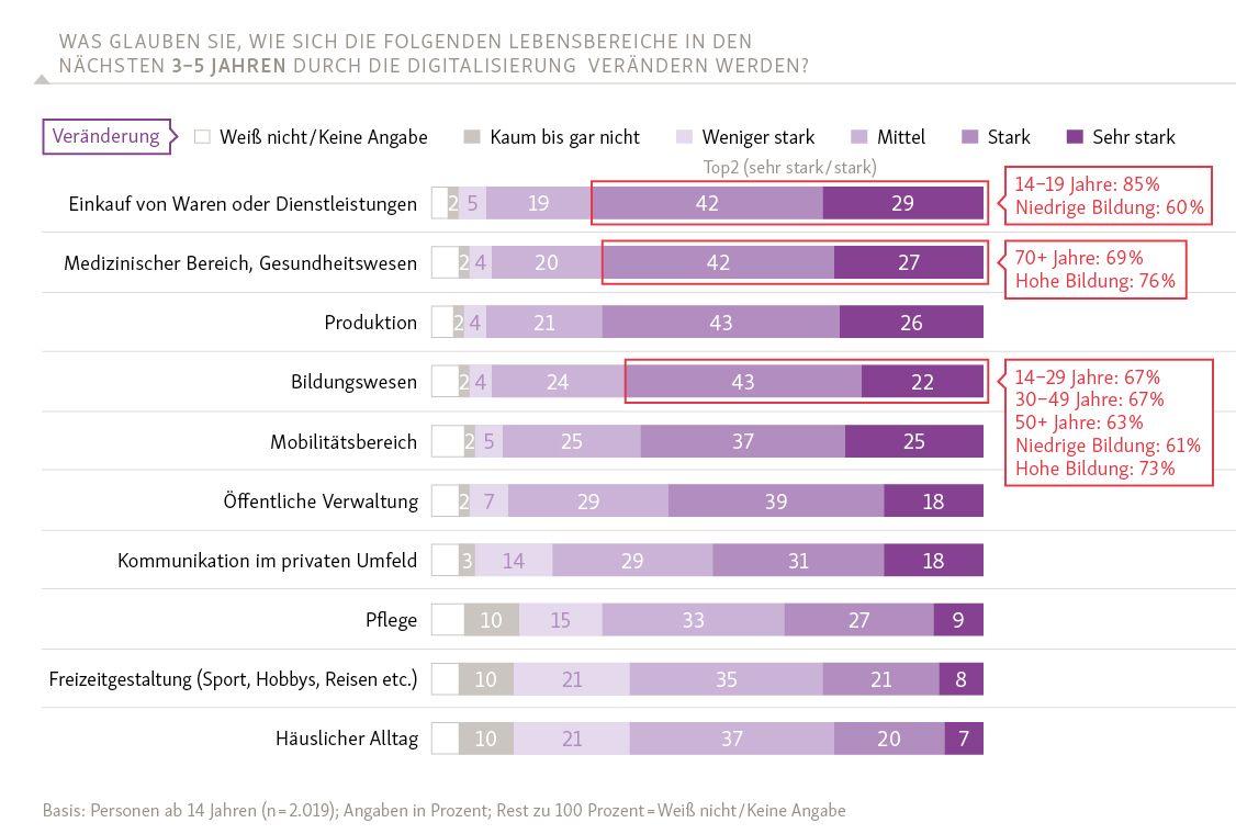 Was glauben Sie, wie sich die folgenden Lebensbereiche in den nächsten 3 bis 5 Jahren durch die Digitalisierung verändern werden?