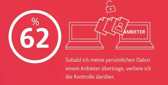 Fast zwei Drittel haben die Befürchtung, die Kontrolle über ihre Daten zu verlieren, sobald sie sie zum Beispiel via Internet an einen Anbieter übertragen.