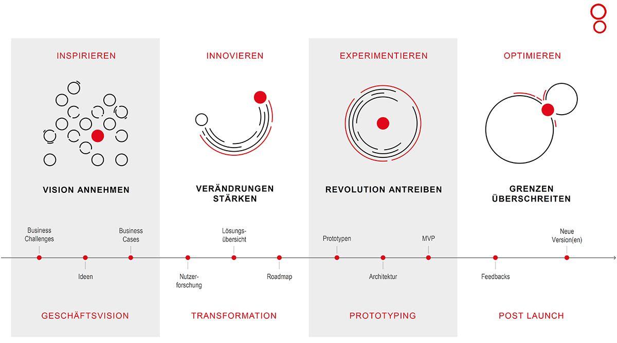 Die vier Schritte im Framework Digital Sphere