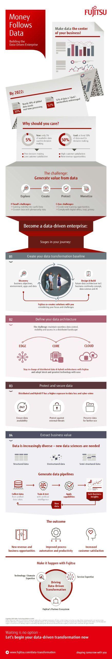 Wie Sie Ihr Unternehmen Data-Driven machen