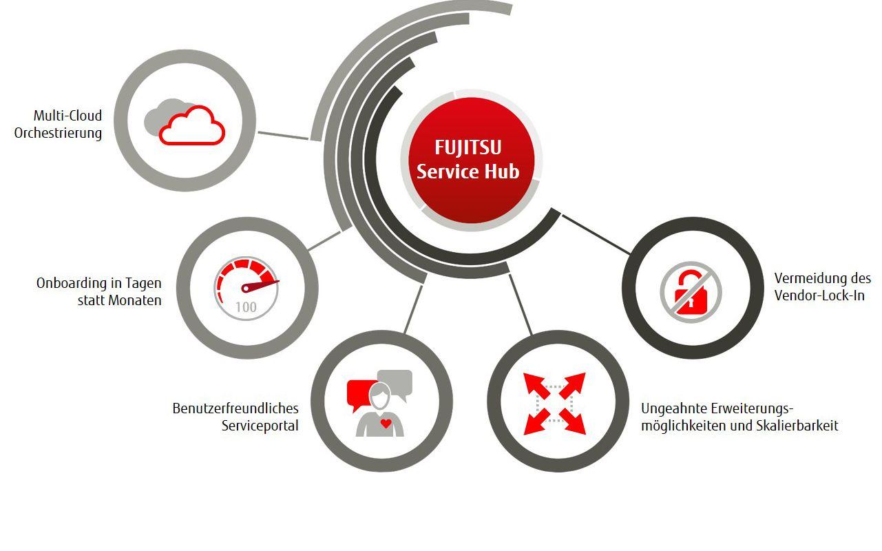 Ausgewählte Vorteile des FUJITSU Service Hubs