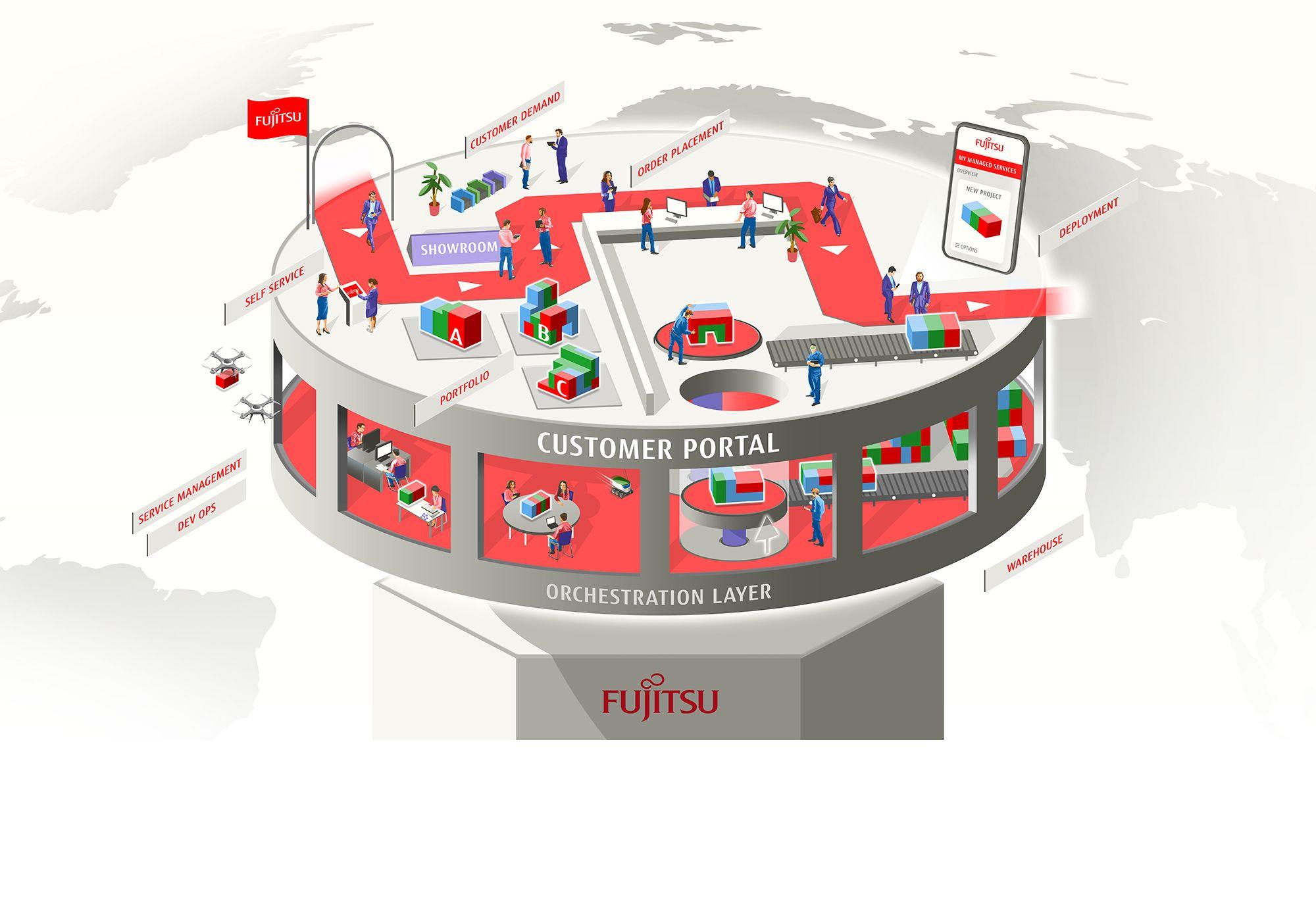 Der FUJITSU Service Hub – die zentrale Managed IT-Service Plattform