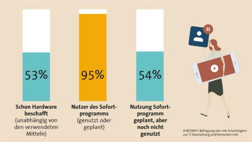 Fernunterricht in Deutschland Contentbild 2
