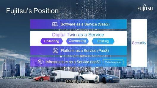 Der Einsatz eines Mobility Digital Twin